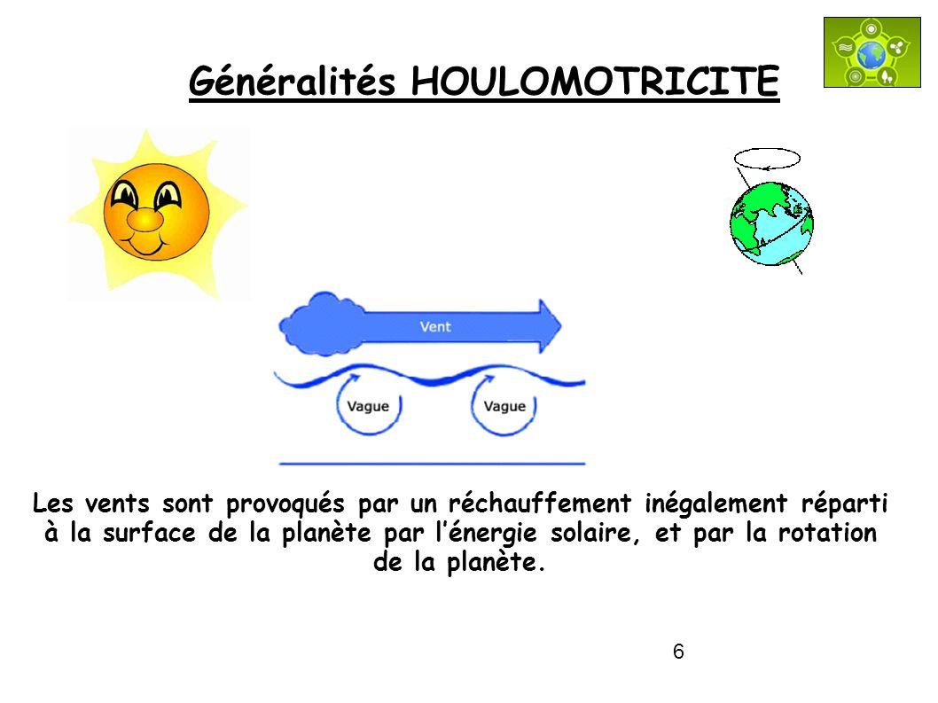 6 Généralités HOULOMOTRICITE Les vents sont provoqués par un réchauffement inégalement réparti à la surface de la planète par lénergie solaire, et par