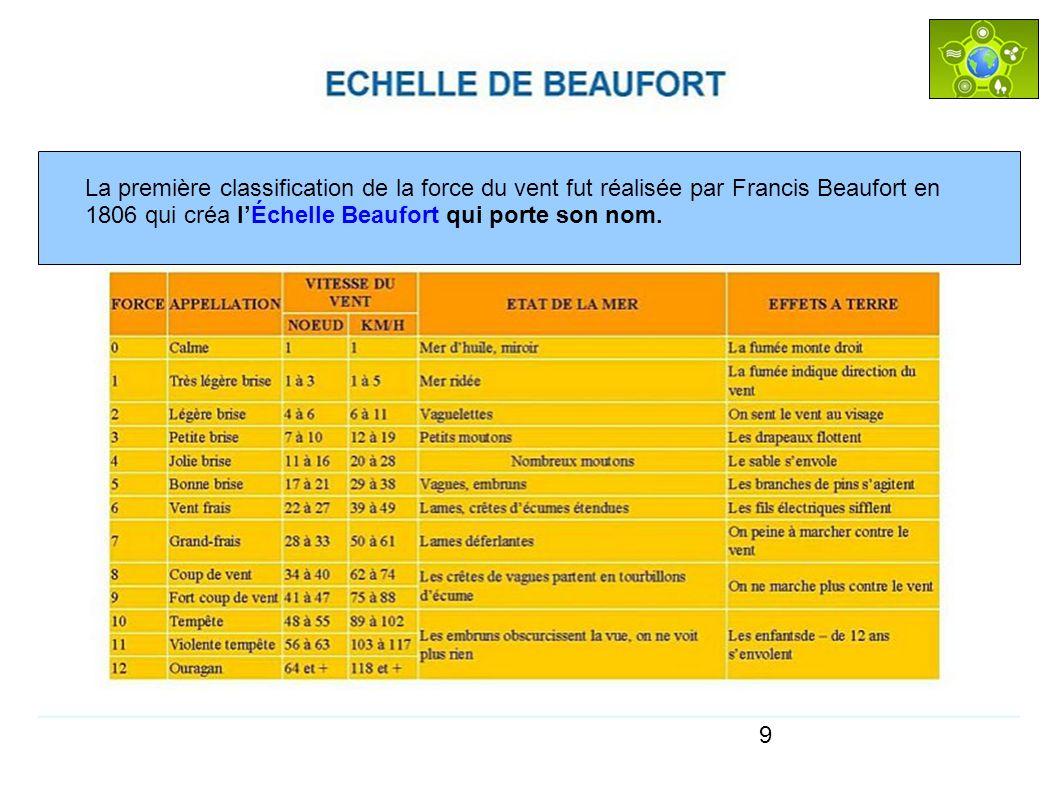 9 La première classification de la force du vent fut réalisée par Francis Beaufort en 1806 qui créa lÉchelle Beaufort qui porte son nom.