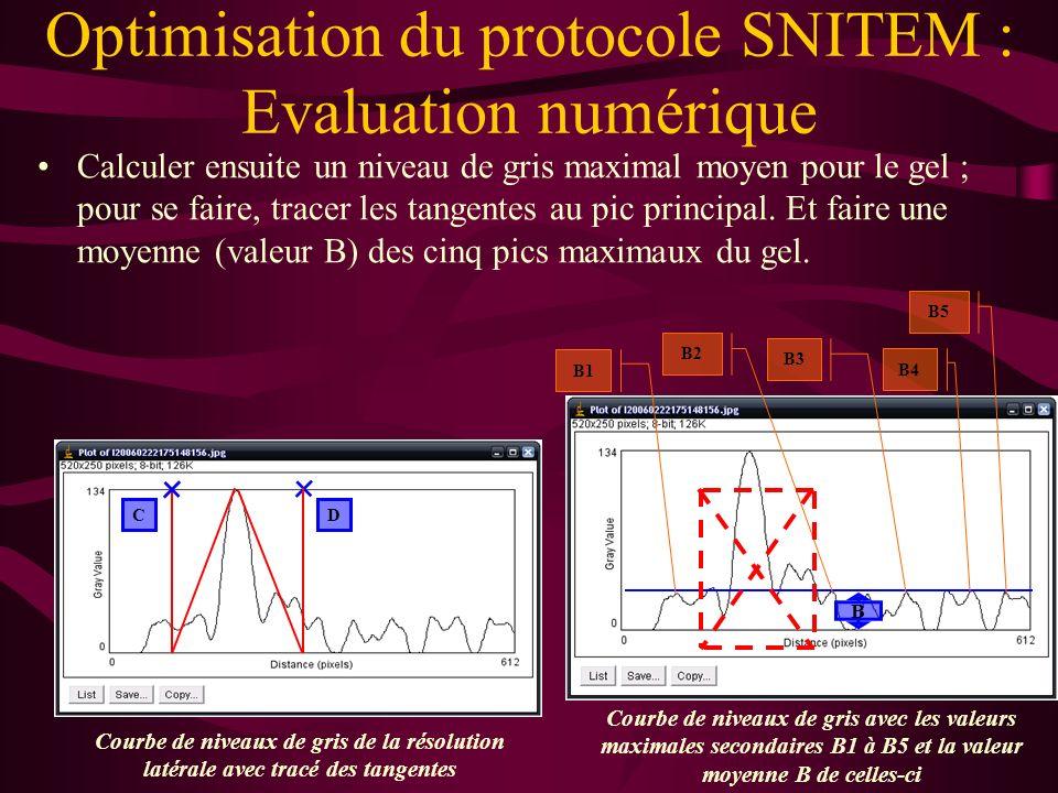 Relever la valeur du pic maximal du signal qui correspond à limage du fil nylon (valeur A). Optimisation du protocole SNITEM : Evaluation numérique A