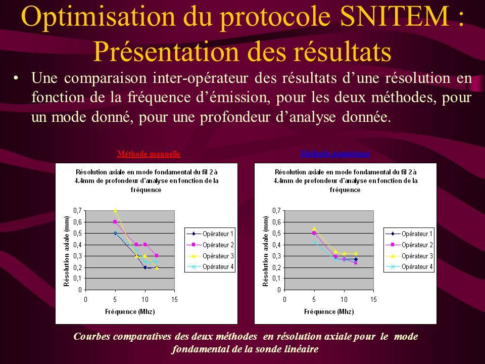Plusieurs types de comparaisons ont pu être réalisées : –Une comparaison des résultats dune résolution en fonction de la fréquence démission, dans les