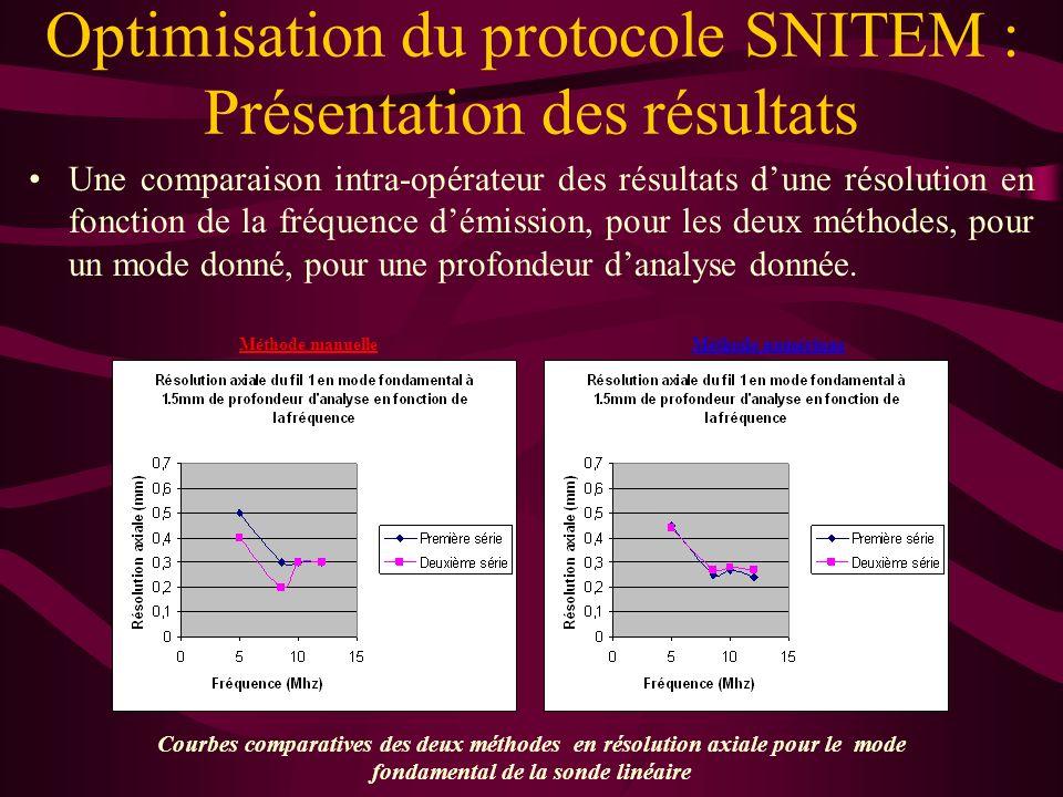 Une comparaison inter-opérateur des résultats dune résolution en fonction de la fréquence démission, pour les deux méthodes, pour un mode donné, pour