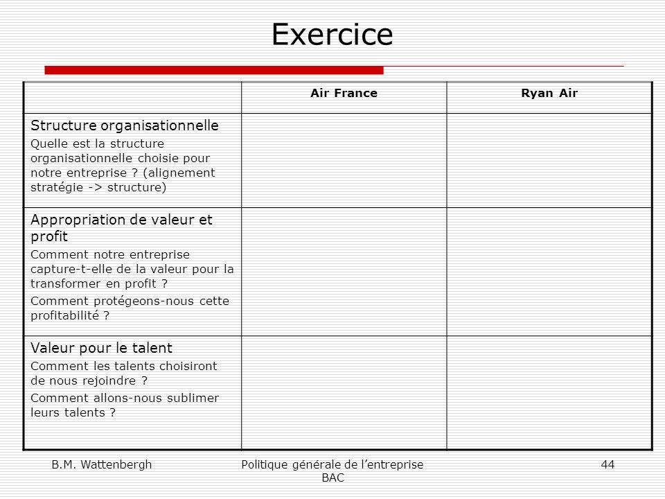 B.M. WattenberghPolitique générale de lentreprise BAC 44 Exercice Air FranceRyan Air Structure organisationnelle Quelle est la structure organisationn