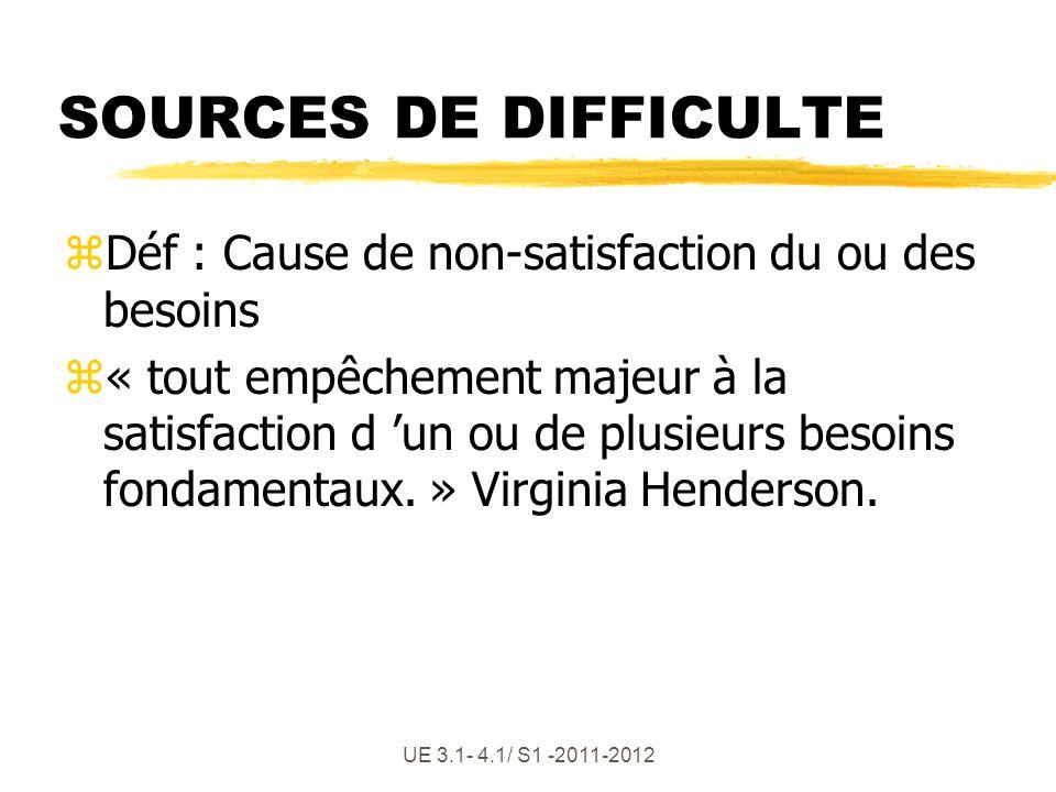 UE 3.1- 4.1/ S1 -2011-2012 SOURCES DE DIFFICULTE zDéf : Cause de non-satisfaction du ou des besoins z« tout empêchement majeur à la satisfaction d un