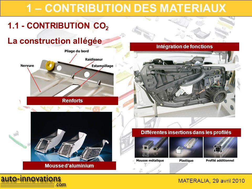 MATERALIA, 29 avril 2010 1.1 - CONTRIBUTION CO 2 La construction allégée Différentes insertions dans les profilés Renforts Mousse daluminium Intégrati