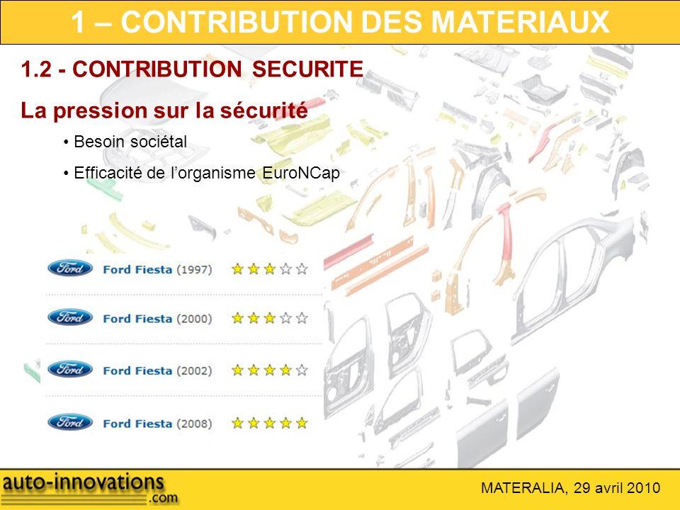 MATERALIA, 29 avril 2010 1.2 - CONTRIBUTION SECURITE La pression sur la sécurité Besoin sociétal Efficacité de lorganisme EuroNCap 1 – CONTRIBUTION DE