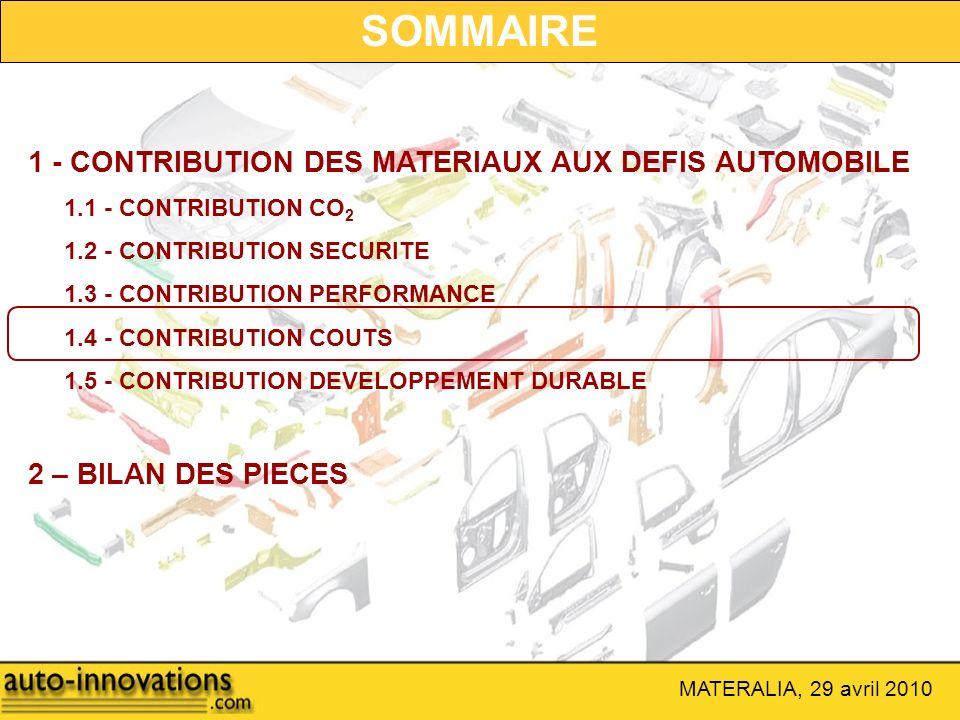 1 - CONTRIBUTION DES MATERIAUX AUX DEFIS AUTOMOBILE 1.1 - CONTRIBUTION CO 2 1.2 - CONTRIBUTION SECURITE 1.3 - CONTRIBUTION PERFORMANCE 1.4 - CONTRIBUT
