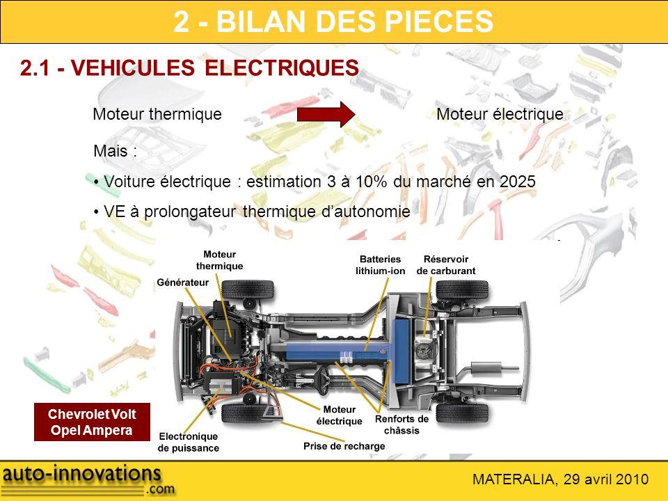 MATERALIA, 29 avril 2010 2 - BILAN DES PIECES Moteur thermique 2.1 - VEHICULES ELECTRIQUES Moteur électrique Mais : Voiture électrique : estimation 3