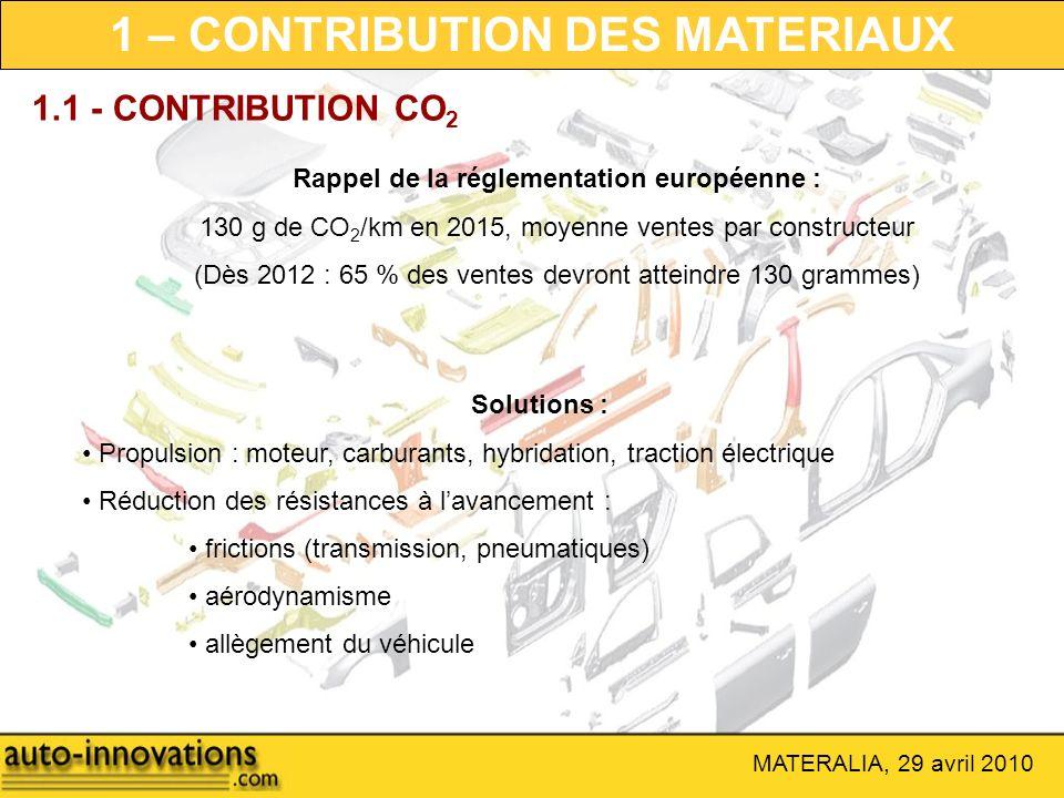 MATERALIA, 29 avril 2010 Rappel de la réglementation européenne : 130 g de CO 2 /km en 2015, moyenne ventes par constructeur (Dès 2012 : 65 % des vent