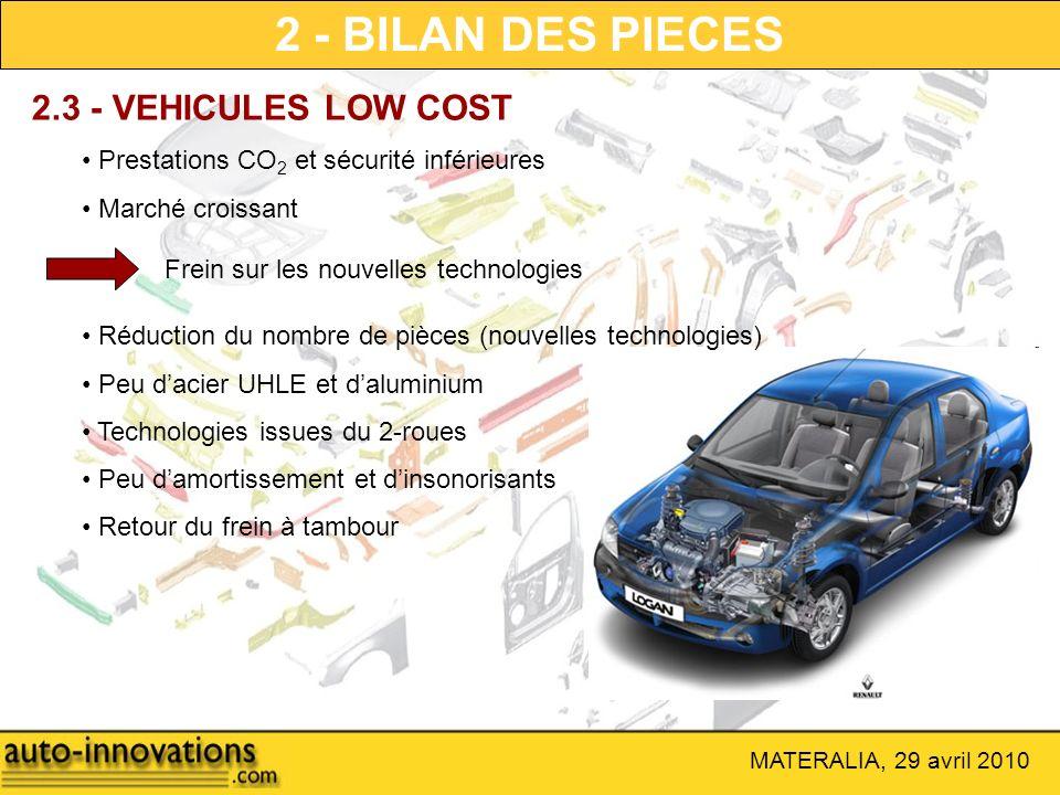 MATERALIA, 29 avril 2010 2 - BILAN DES PIECES 2.3 - VEHICULES LOW COST Frein sur les nouvelles technologies Prestations CO 2 et sécurité inférieures M