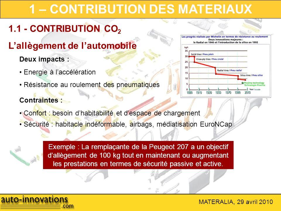 MATERALIA, 29 avril 2010 1 – CONTRIBUTION DES MATERIAUX 1.1 - CONTRIBUTION CO 2 Lallègement de lautomobile Deux impacts : Energie à laccélération Rési