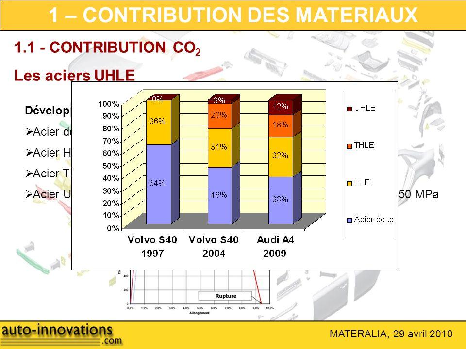 MATERALIA, 29 avril 2010 1 – CONTRIBUTION DES MATERIAUX 1.1 - CONTRIBUTION CO 2 Les aciers UHLE Développement des aciers pour réduire la masse : Acier