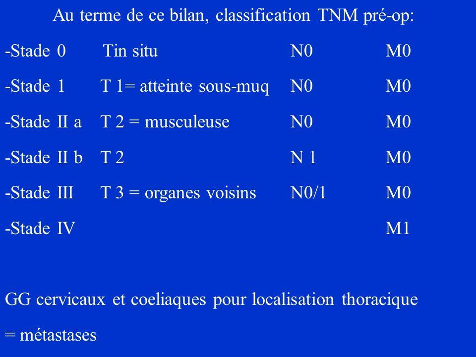 Au terme de ce bilan, classification TNM pré-op: -Stade 0 Tin situN0M0 -Stade 1T 1= atteinte sous-muqN0M0 -Stade II a T 2 = musculeuseN0M0 -Stade II b