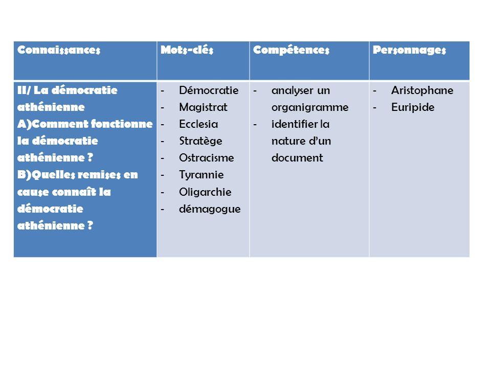 ConnaissancesMots-clésCompétencesPersonnages II/ La démocratie athénienne A)Comment fonctionne la démocratie athénienne ? B)Quelles remises en cause c