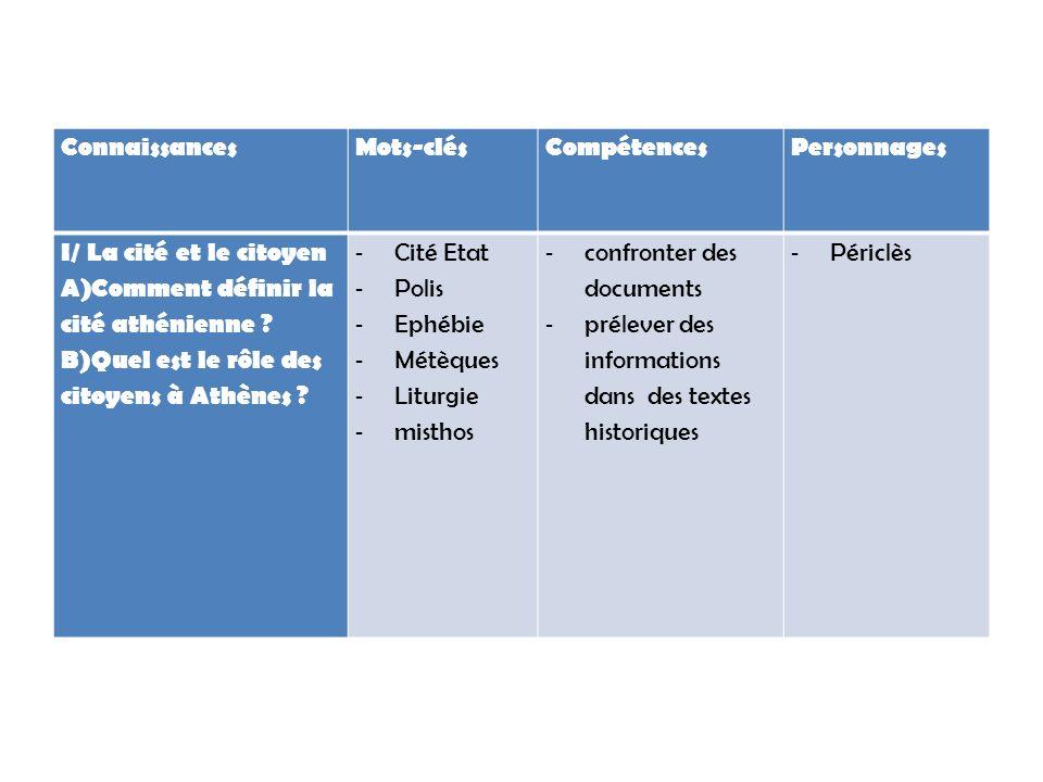 ConnaissancesMots-clésCompétencesPersonnages I/ La cité et le citoyen A)Comment définir la cité athénienne ? B)Quel est le rôle des citoyens à Athènes