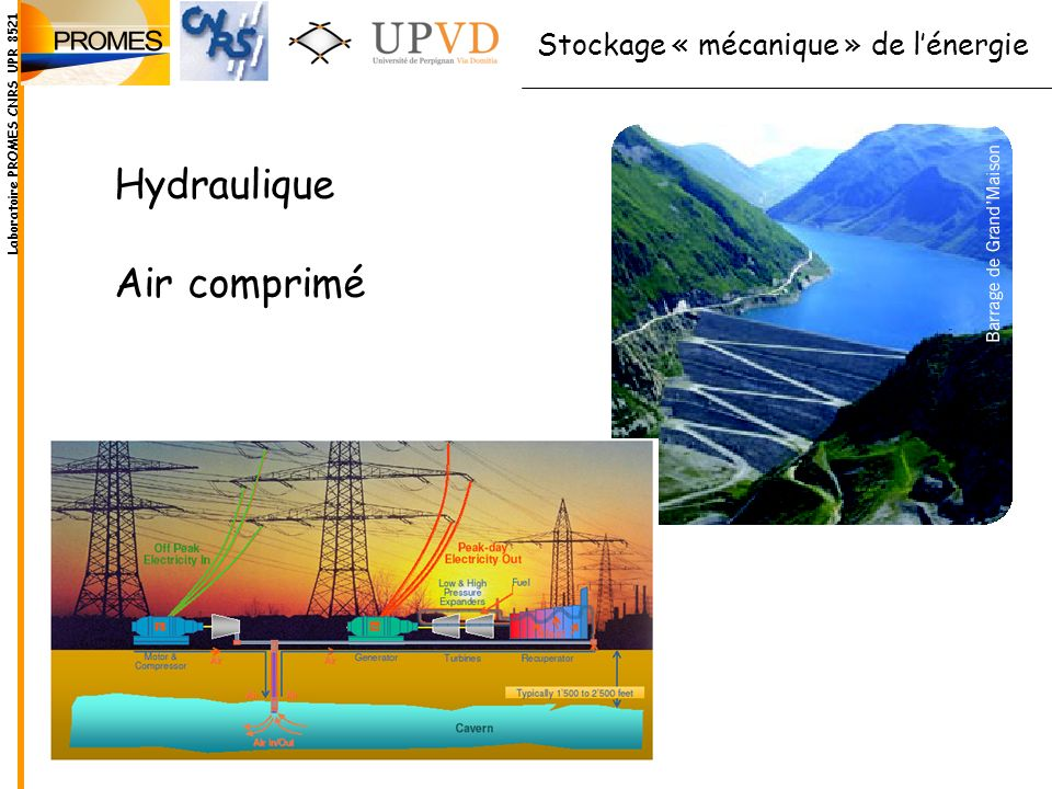 Le stockage Hydraulique La capacité de stockage : le volume et la chute lénergie potentielle g h à convertir en électricité P (kW) = h g Q rendement (de 0,75 à 0,90) h hauteur nette deau en m Q débit nominal en m 3 /s Laboratoire PROMES CNRS UPR 8521
