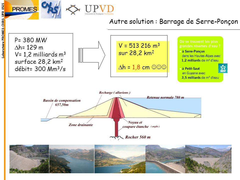Autre solution : Barrage de Serre-Ponçon P= 380 MW h= 129 m V= 1,2 milliards m 3 surface 28,2 km 2 débit= 300 Mm 3 /s V = 513 216 m 3 sur 28,2 km 2 h