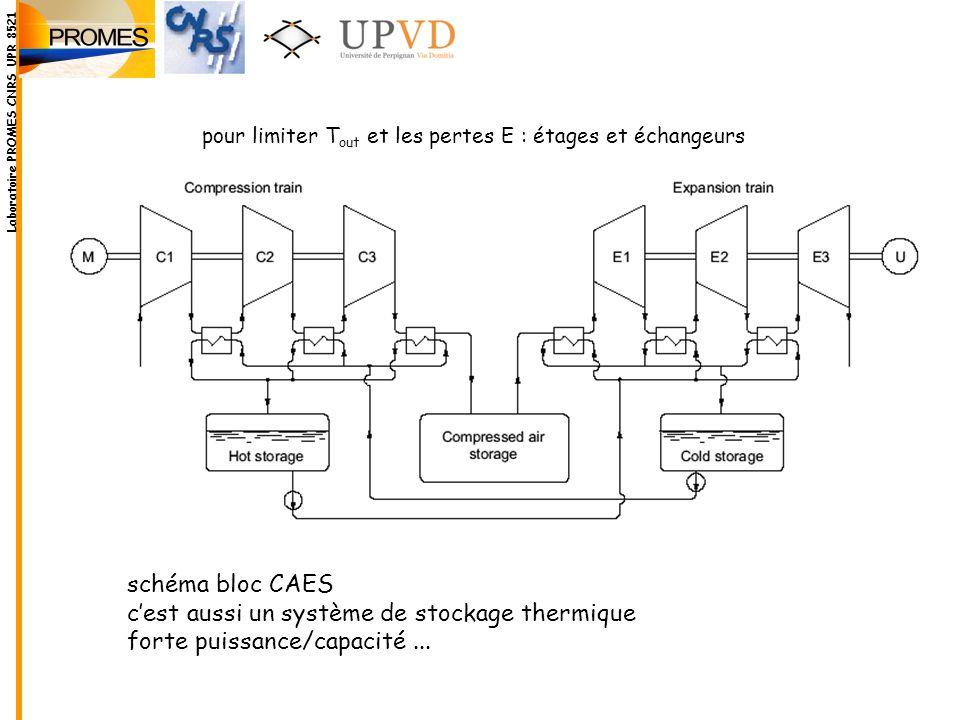schéma bloc CAES cest aussi un système de stockage thermique forte puissance/capacité... pour limiter T out et les pertes E : étages et échangeurs Lab