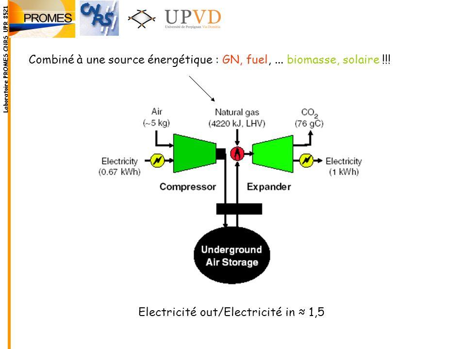 Electricité out/Electricité in 1,5 Combiné à une source énergétique : GN, fuel,... biomasse, solaire !!! Laboratoire PROMES CNRS UPR 8521