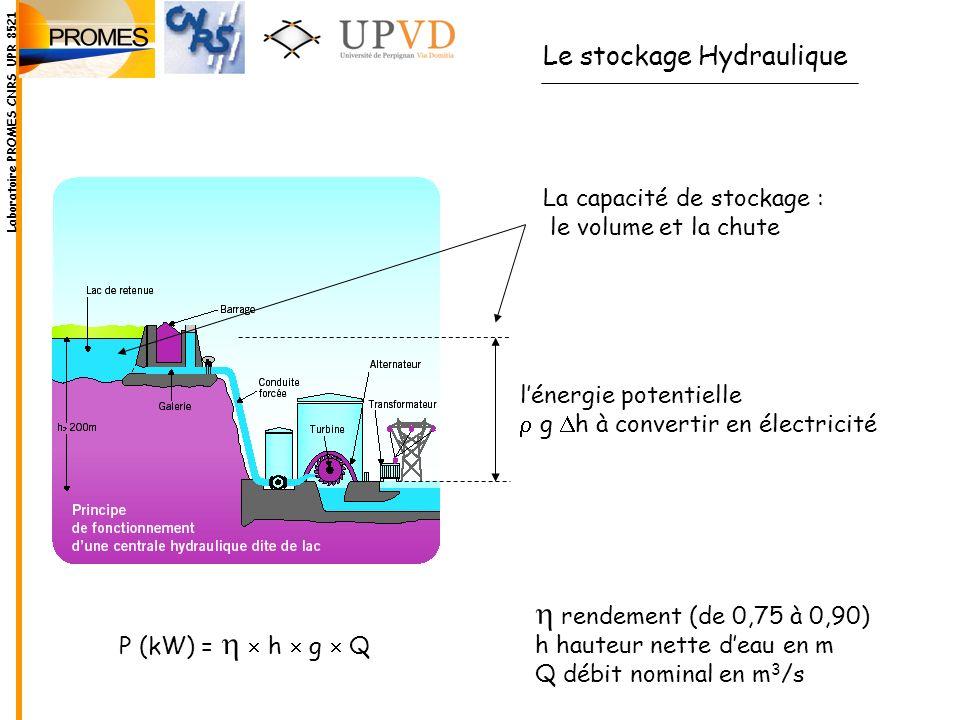 Le stockage Hydraulique La capacité de stockage : le volume et la chute lénergie potentielle g h à convertir en électricité P (kW) = h g Q rendement (