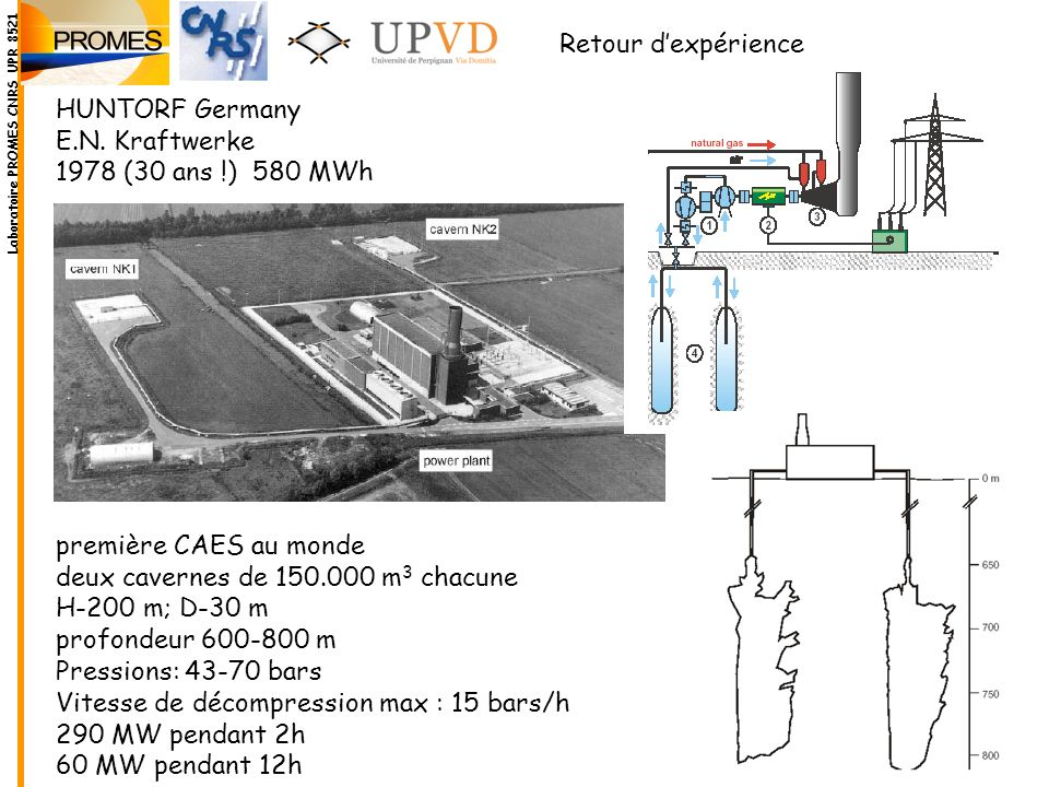 HUNTORF Germany E.N. Kraftwerke 1978 (30 ans !) 580 MWh première CAES au monde deux cavernes de 150.000 m 3 chacune H-200 m; D-30 m profondeur 600-800