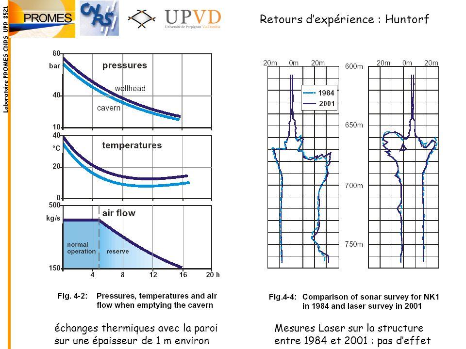 Mesures Laser sur la structure entre 1984 et 2001 : pas deffet échanges thermiques avec la paroi sur une épaisseur de 1 m environ Retours dexpérience