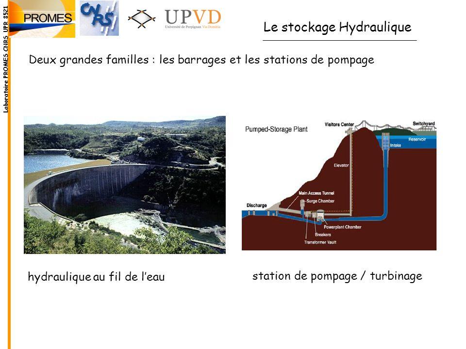 Autre solution : Barrage de Serre-Ponçon P= 380 MW h= 129 m V= 1,2 milliards m 3 surface 28,2 km 2 débit= 300 Mm 3 /s V = 513 216 m 3 sur 28,2 km 2 h = 1,8 cm Laboratoire PROMES CNRS UPR 8521