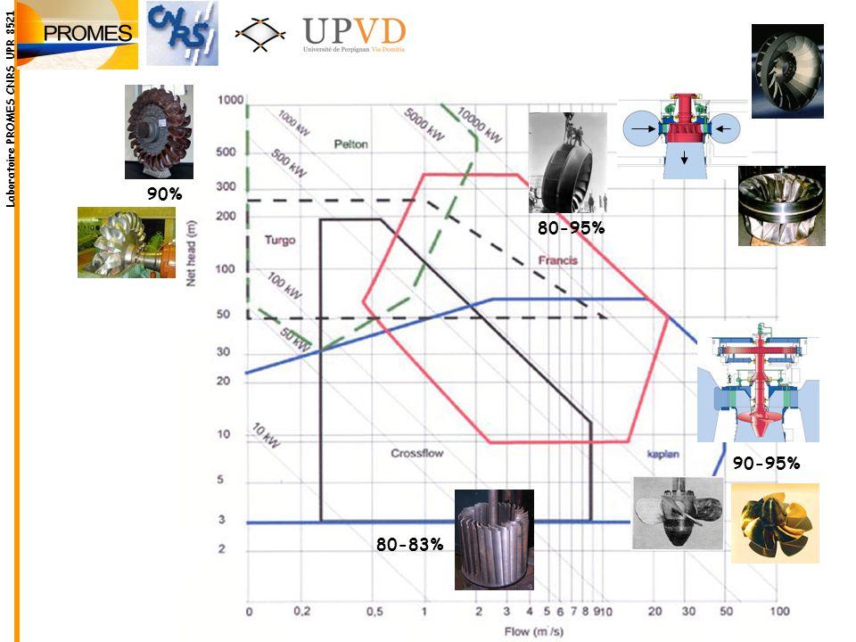 Laboratoire PROMES CNRS UPR 8521 90% 80-95% 90-95% 80-83%
