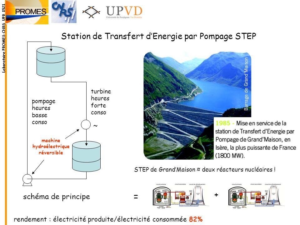 Station de Transfert dEnergie par Pompage STEP STEP de GrandMaison deux réacteurs nucléaires ! turbine heures forte conso pompage heures basse conso ~