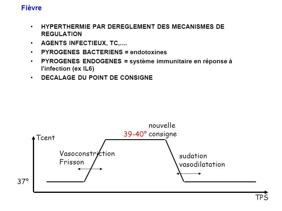 HYPERTHERMIE PAR DEREGLEMENT DES MECANISMES DE REGULATION AGENTS INFECTIEUX, TC,.... PYROGENES BACTERIENS = endotoxines PYROGENES ENDOGENES = système