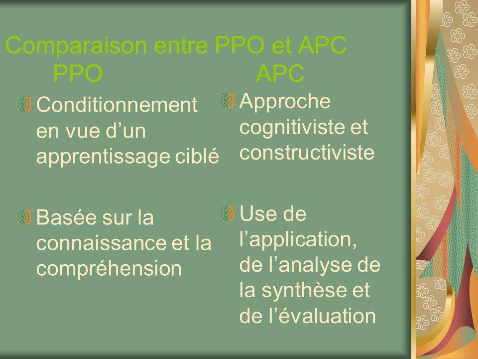 Comparaison entre PPO et APC PPO APC Conditionnement en vue dun apprentissage ciblé Basée sur la connaissance et la compréhension Approche cognitivist