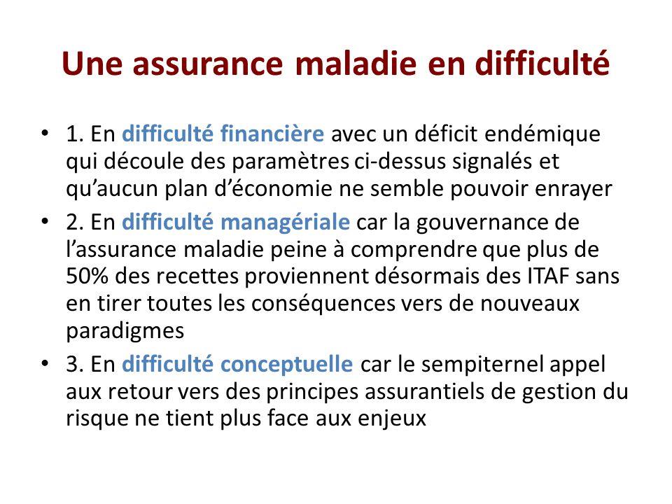Une assurance maladie en difficulté 1.