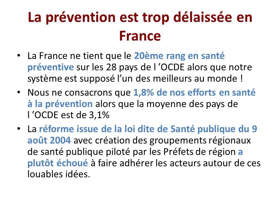La prévention est trop délaissée en France La France ne tient que le 20ème rang en santé préventive sur les 28 pays de l OCDE alors que notre système est supposé lun des meilleurs au monde .