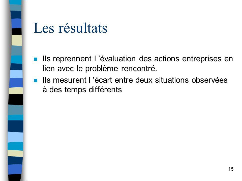 Les résultats n Ils reprennent l évaluation des actions entreprises en lien avec le problème rencontré. n Ils mesurent l écart entre deux situations o