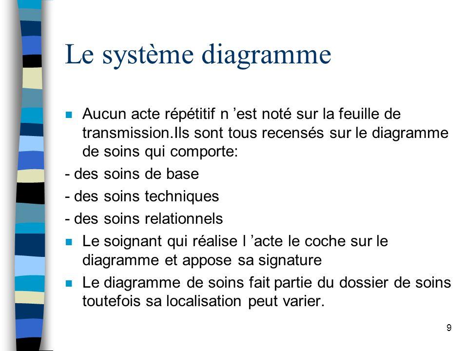 Le système diagramme n Aucun acte répétitif n est noté sur la feuille de transmission.Ils sont tous recensés sur le diagramme de soins qui comporte: -