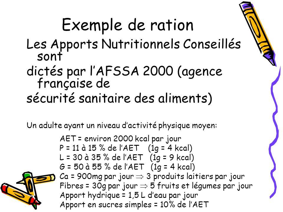 Exemple de ration Les Apports Nutritionnels Conseillés sont dictés par lAFSSA 2000 (agence française de sécurité sanitaire des aliments) Un adulte aya
