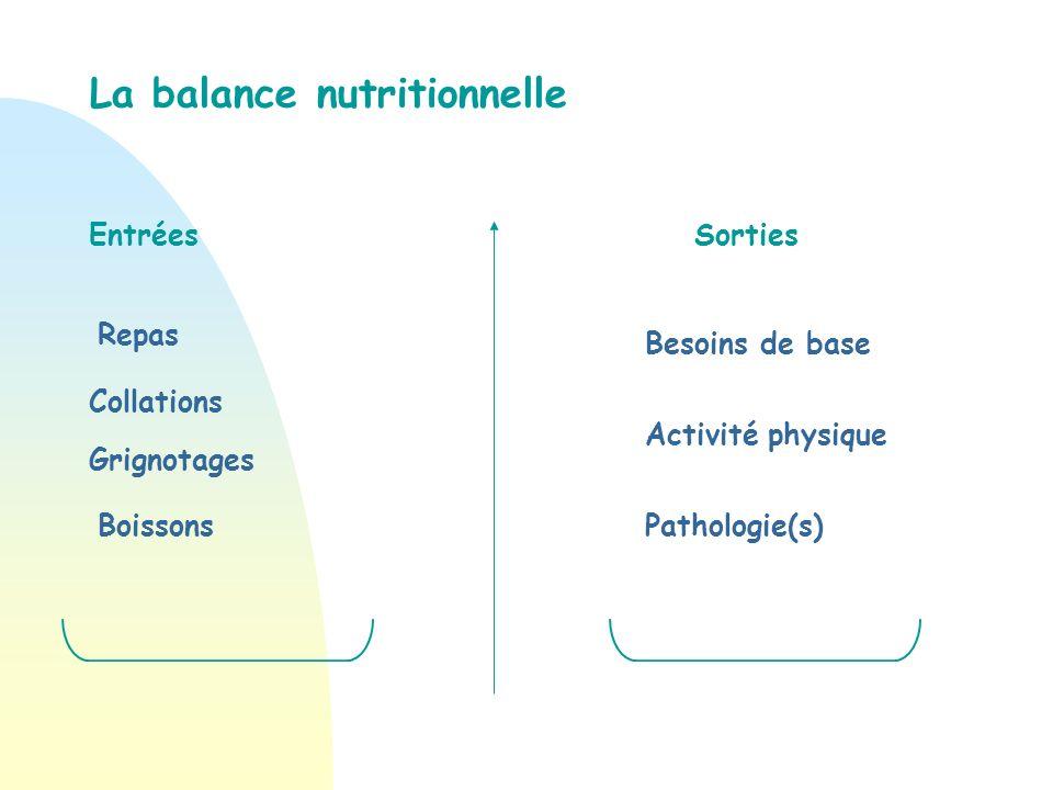 Quelles peuvent être les causes du déséquilibre de la balance nutritionnelle ?