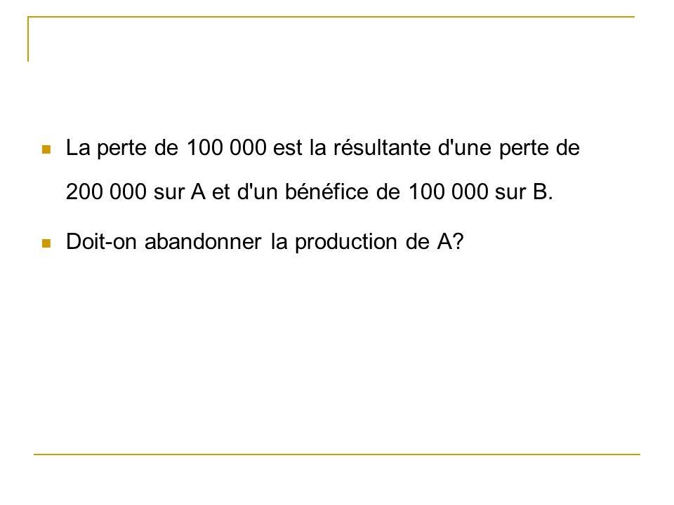 La perte de 100 000 est la résultante d'une perte de 200 000 sur A et d'un bénéfice de 100 000 sur B. Doit-on abandonner la production de A?