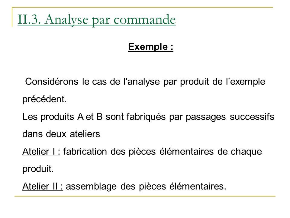 Exemple : Considérons le cas de l analyse par produit de lexemple précédent.