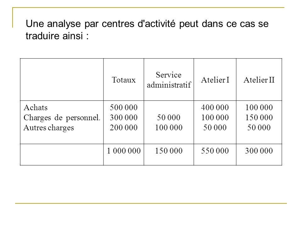 Totaux Service administratif Atelier IAtelier II Achats Charges de personnel. Autres charges 500 000 300 000 200 000 50 000 100 000 400 000 100 000 50