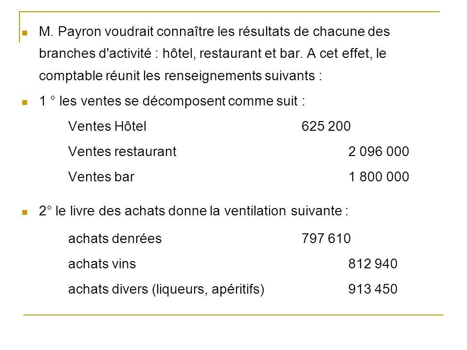 M. Payron voudrait connaître les résultats de chacune des branches d'activité : hôtel, restaurant et bar. A cet effet, le comptable réunit les renseig