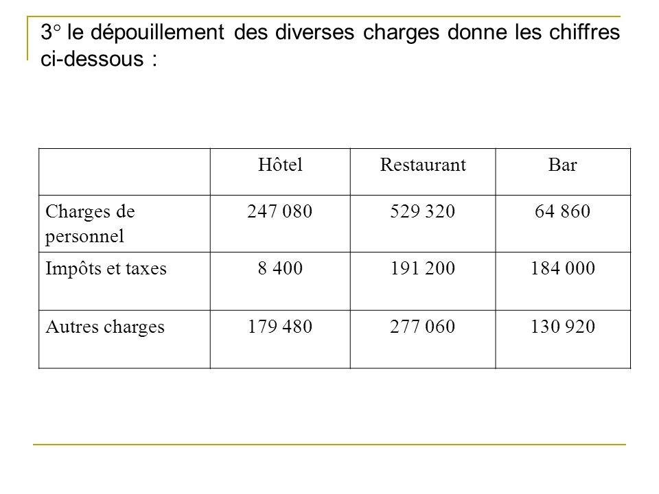 3° le dépouillement des diverses charges donne les chiffres ci-dessous : HôtelRestaurantBar Charges de personnel 247 080529 32064 860 Impôts et taxes8 400191 200184 000 Autres charges179 480277 060130 920