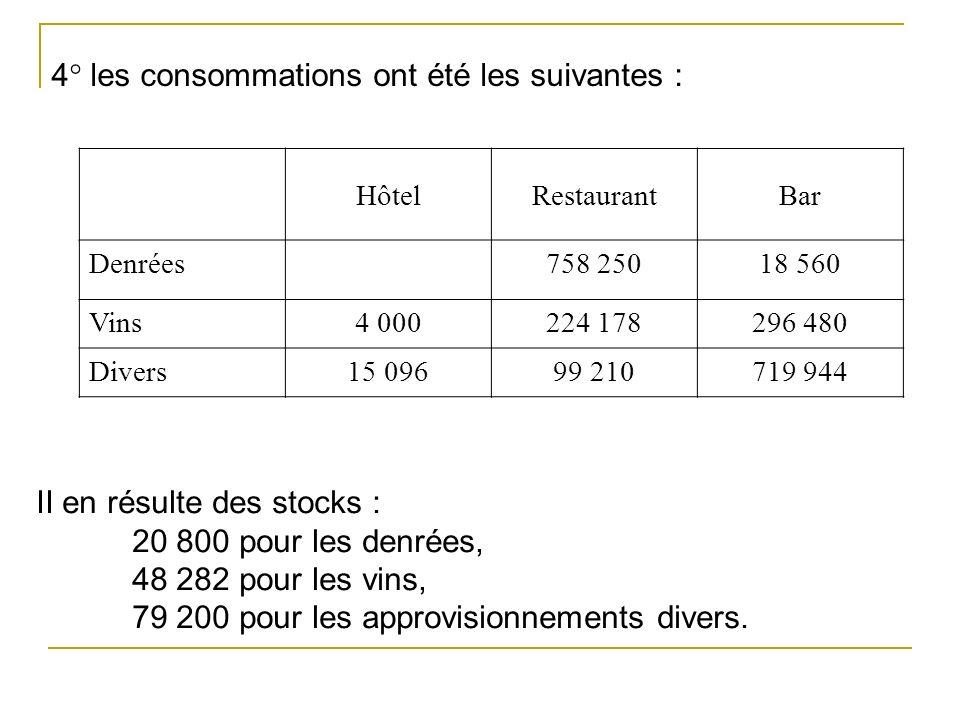 4° les consommations ont été les suivantes : HôtelRestaurantBar Denrées758 25018 560 Vins4 000224 178296 480 Divers15 09699 210719 944 II en résulte des stocks : 20 800 pour les denrées, 48 282 pour les vins, 79 200 pour les approvisionnements divers.