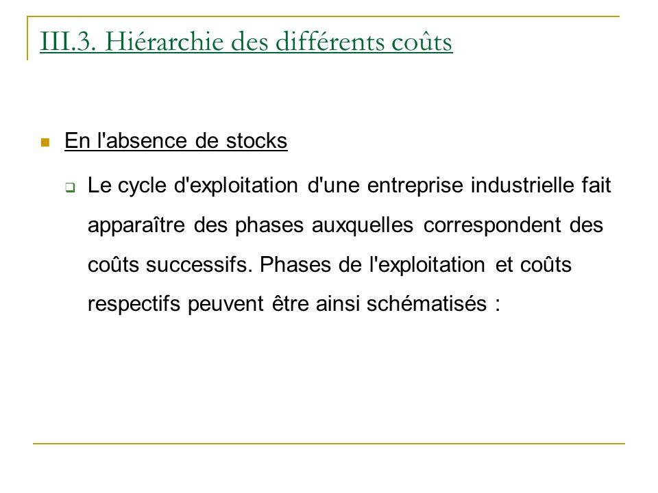 III.3. Hiérarchie des différents coûts En l'absence de stocks Le cycle d'exploitation d'une entreprise industrielle fait apparaître des phases auxquel