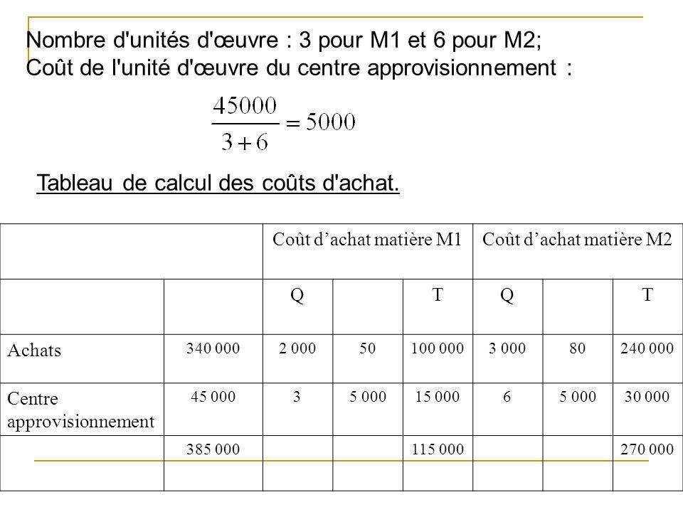 Nombre d'unités d'œuvre : 3 pour M1 et 6 pour M2; Coût de l'unité d'œuvre du centre approvisionnement : Tableau de calcul des coûts d'achat. Coût dach