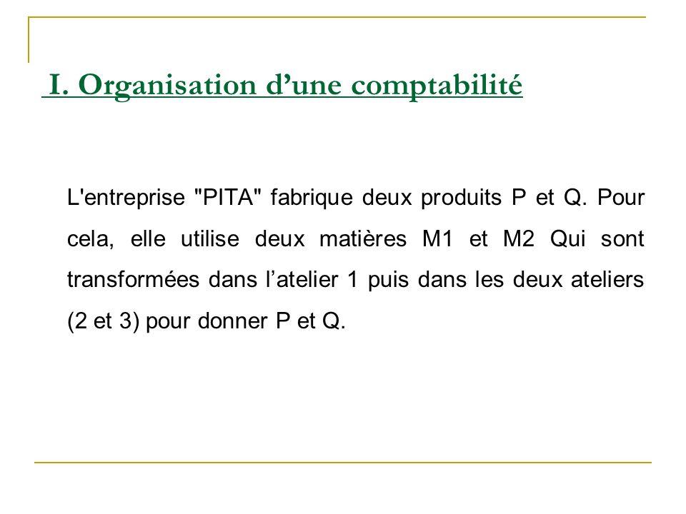 L entreprise PITA fabrique deux produits P et Q.