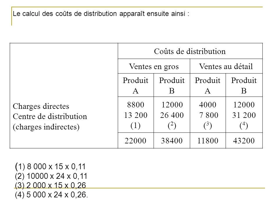 Charges directes Centre de distribution (charges indirectes) Coûts de distribution Ventes en grosVentes au détail Produit A Produit B Produit A Produit B 8800 13 200 (1) 12000 26 400 ( 2 ) 4000 7 800 ( 3 ) 12000 31 200 ( 4 ) 22000384001180043200 ( 1) 8 000 x 15 x 0,11 (2) 10000 x 24 x 0,11 (3) 2 000 x 15 x 0,26 (4) 5 000 x 24 x 0,26.