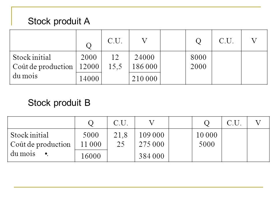 Stock produit A Q C.U.VQ V Stock initial Coût de production du mois 2000 12000 12 15,5 24000 186 000 8000 2000 14000210 000 Stock produit B QC.U.VQ V Stock initial Coût de production du mois.