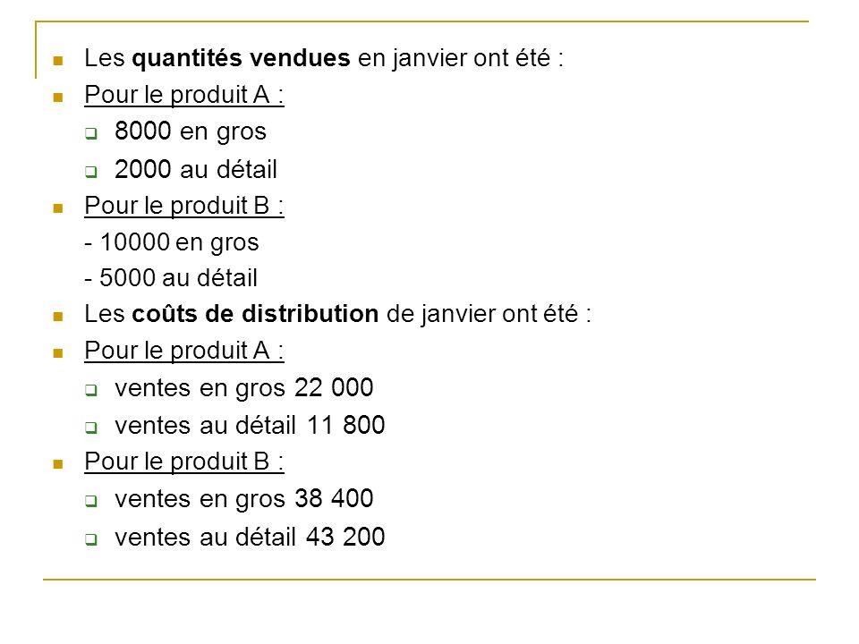 Les quantités vendues en janvier ont été : Pour le produit A : 8000 en gros 2000 au détail Pour le produit B : - 10000 en gros - 5000 au détail Les co