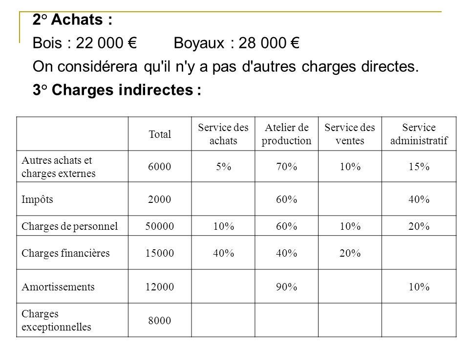 2° Achats : Bois : 22 000 Boyaux : 28 000 On considérera qu il n y a pas d autres charges directes.