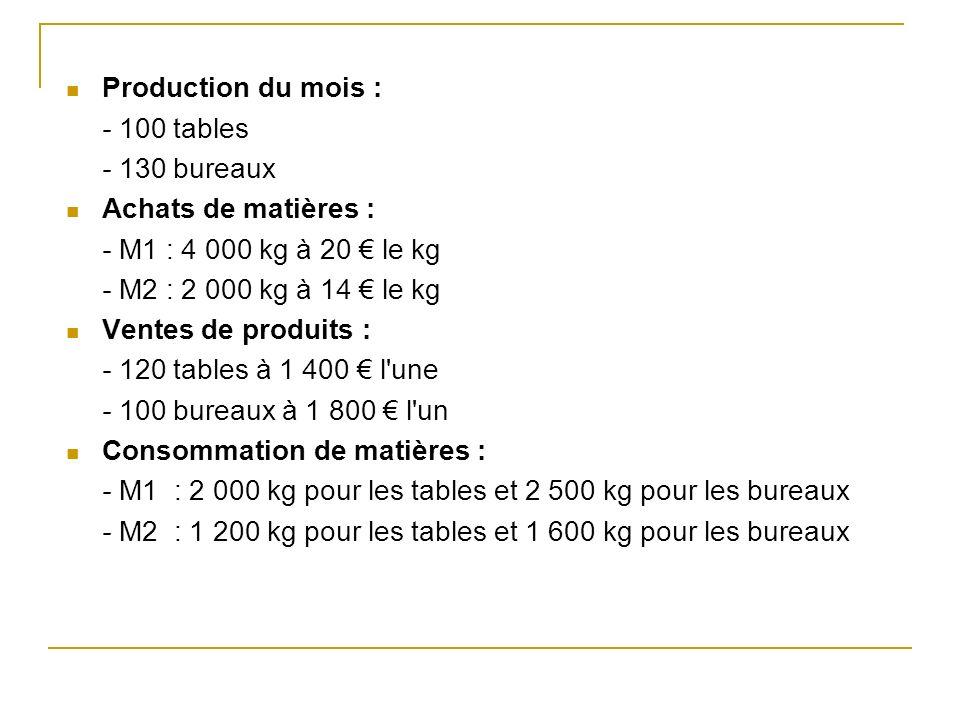 Production du mois : - 100 tables - 130 bureaux Achats de matières : - M1 : 4 000 kg à 20 le kg - M2 : 2 000 kg à 14 le kg Ventes de produits : - 120 tables à 1 400 l une - 100 bureaux à 1 800 l un Consommation de matières : - M1 : 2 000 kg pour les tables et 2 500 kg pour les bureaux - M2 : 1 200 kg pour les tables et 1 600 kg pour les bureaux